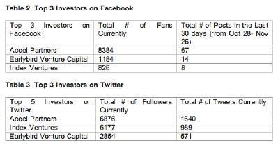 Socialbakers Youtube İstatistik Servisini Yayına Aldı