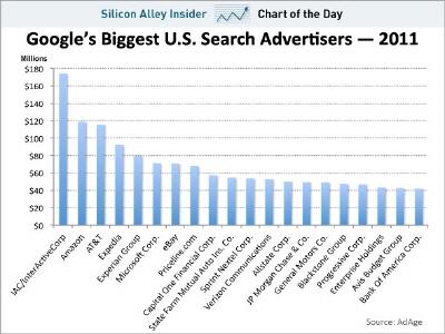 Google'a En Çok Bu Şirketler Kazandırıyor