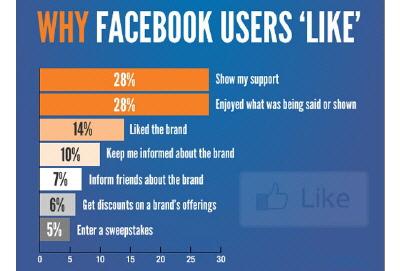 Facebook Kullanıcıları Neyi, Neden Beğeniyorlar?
