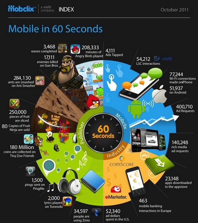 İnternette 60 Saniyede Neler Oluyor ?