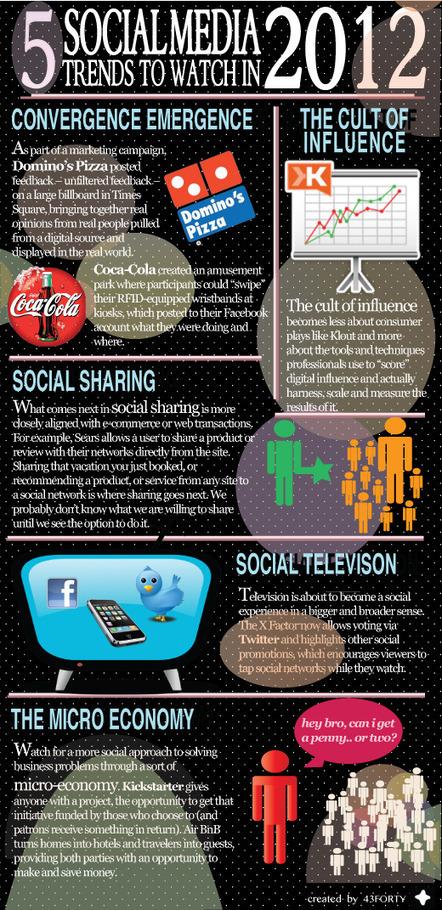 2012 Sosyal Medya Trendleri