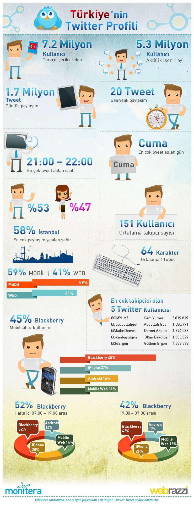 Türkiye'nin Twitter Profili