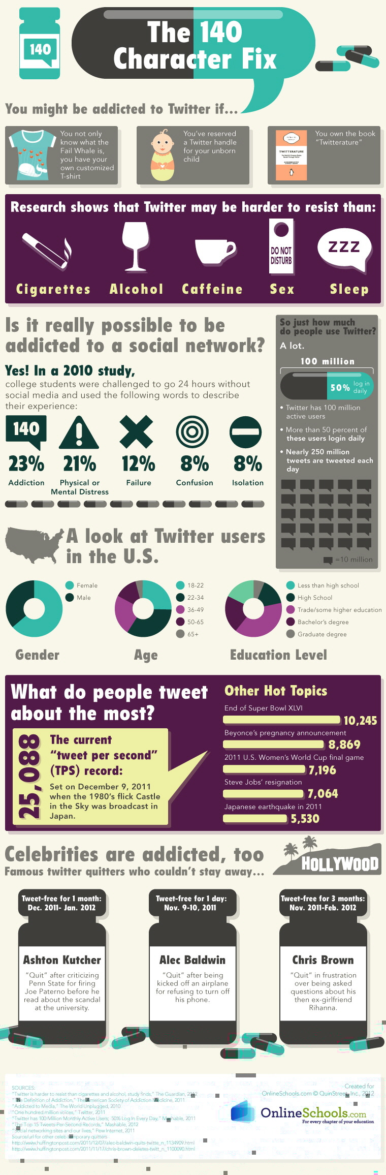 Twitter Bağımlısı mısınız?