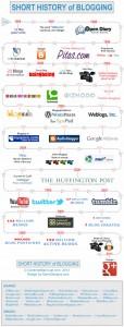 Blogların Kısa Tarihçesi