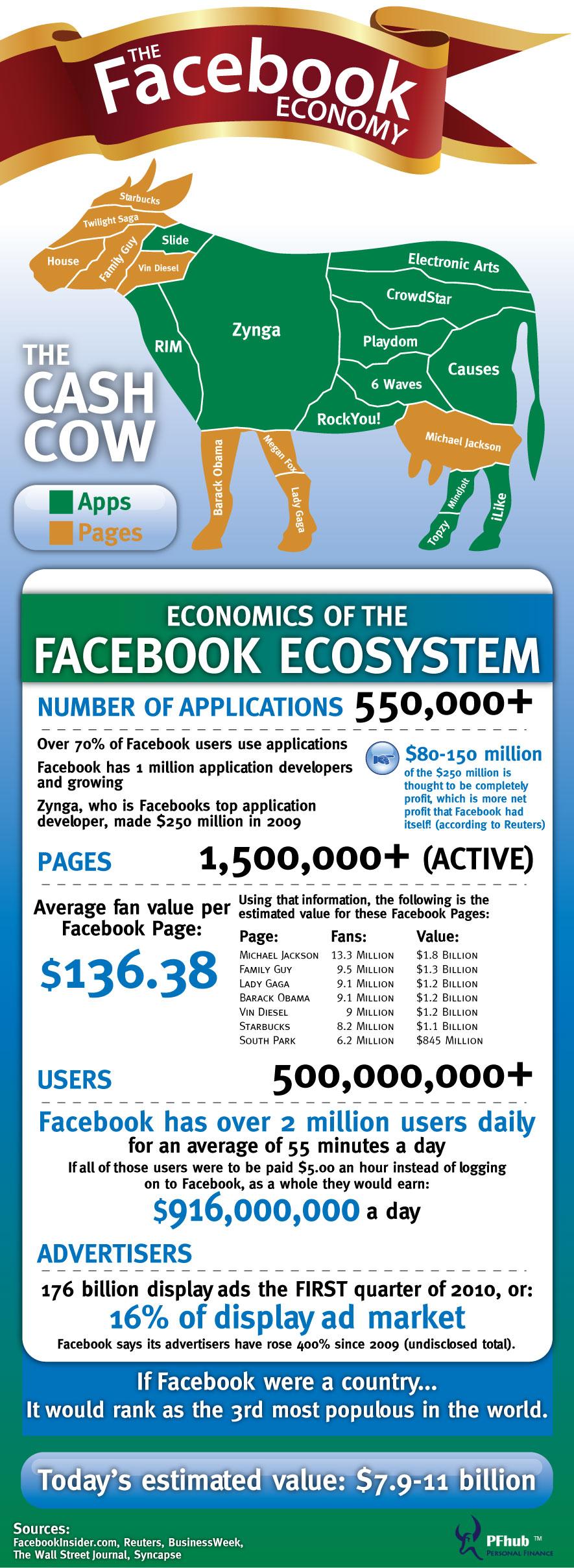 Facebook Ekonomisi