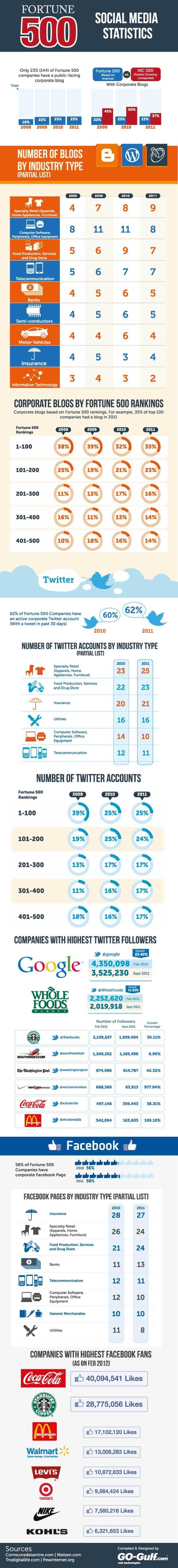 Fortune 500 Sosyal Medya İstatistikleri