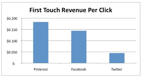 Pinterest Tık Başına Getiride Facebook ve Twitter'ı Geçti