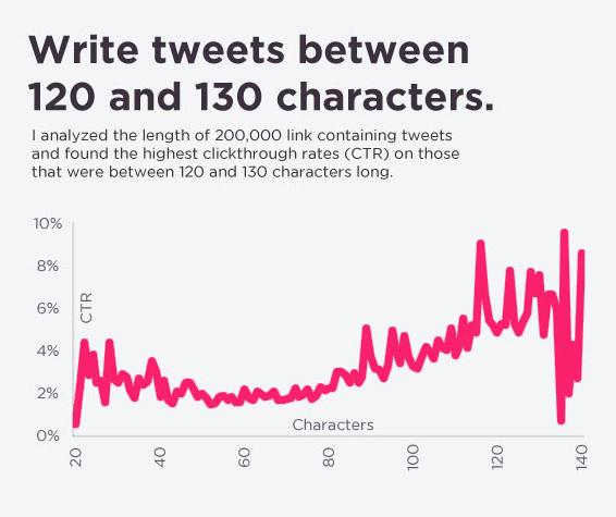 Twitter'da Paylaşımlarınız Yeteri Kadar Tıklanmıyor Mu?