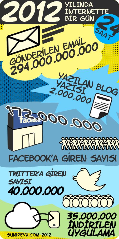2012 Yılında İnternette Bir Gün
