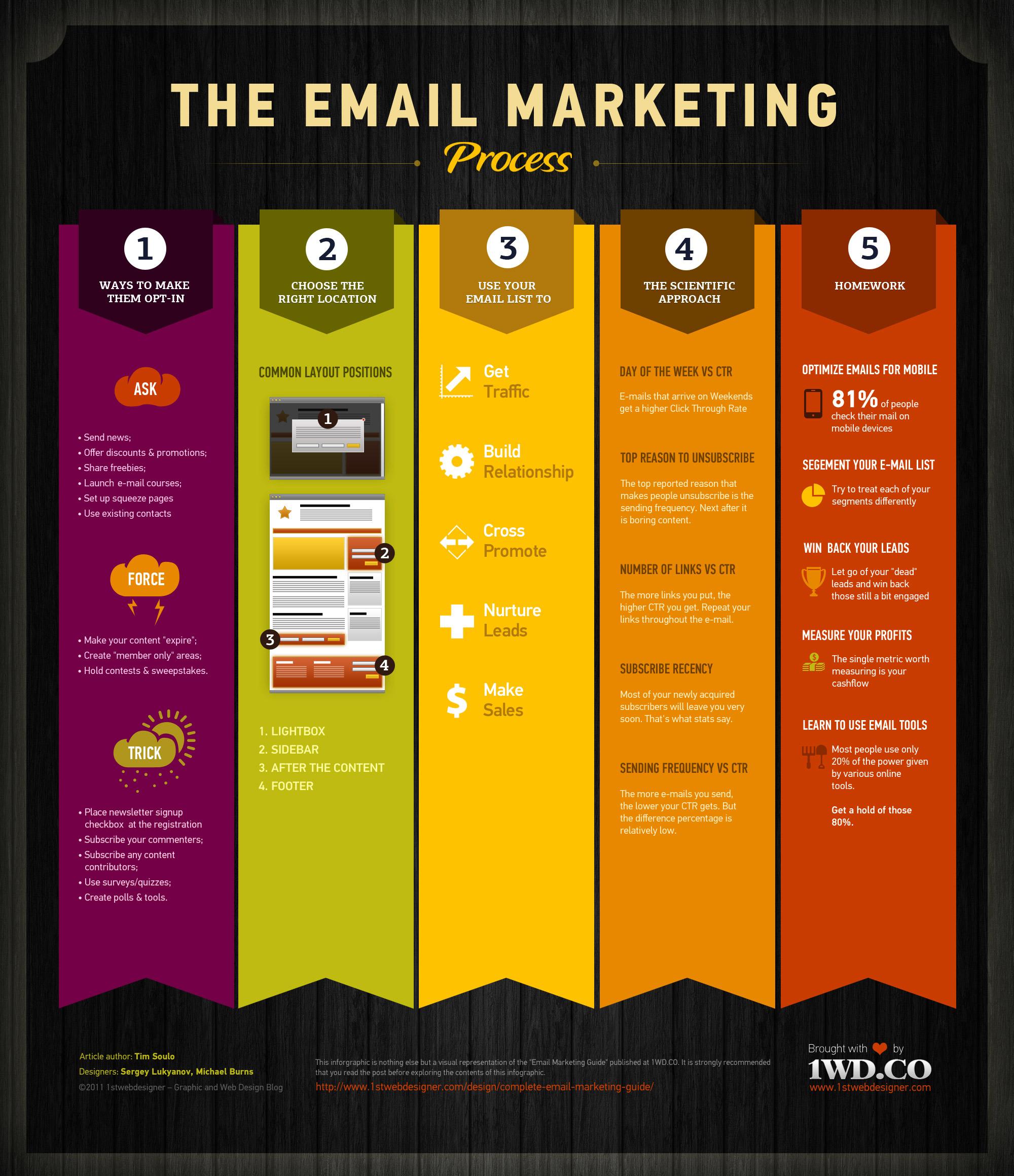 E-mail Pazarlama Süreci