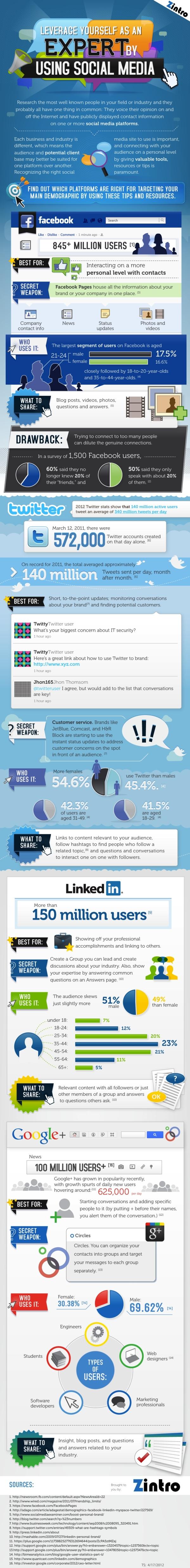 Facebook, Twitter, LinkedIn ve Google+ Hakkında Süper İpuçları [İnfografik]