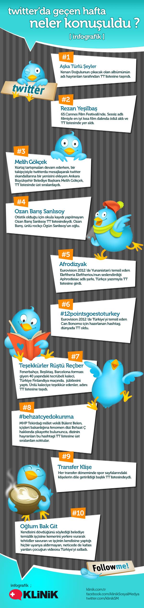 Twitter'da Geçen Hafta Ne Konuşuldu? [İnfografik]