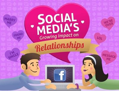 Facebook Çağında İlişki Yaşamak Neden Daha Zor? [İnfografik]