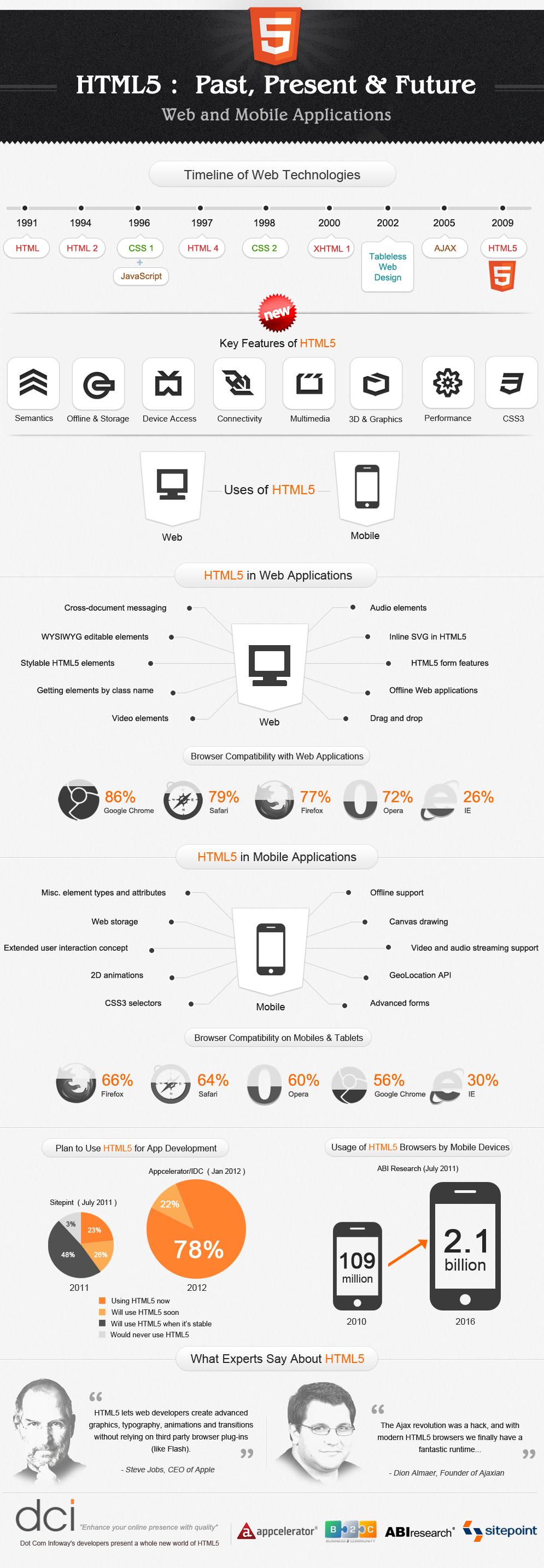 HTML5'in Geçmişi, Bugünü ve Geleceği