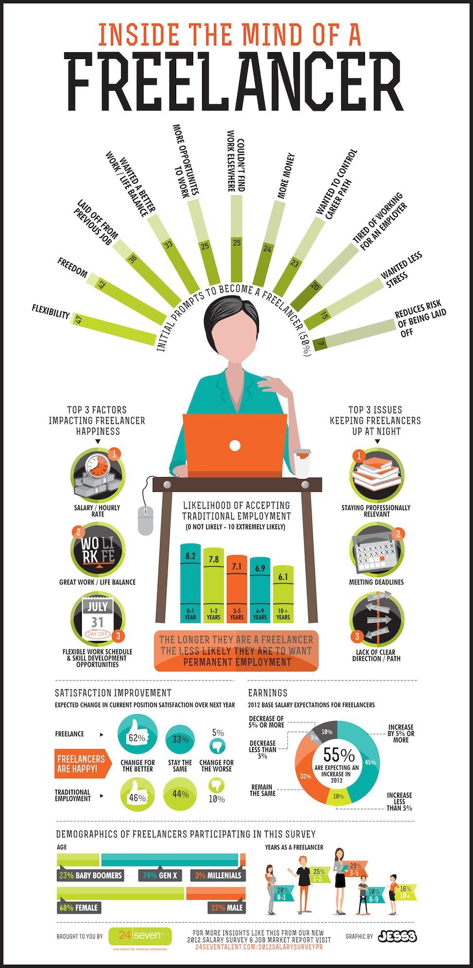 Neden Freelance Çalışmayı Tercih Ediyoruz?