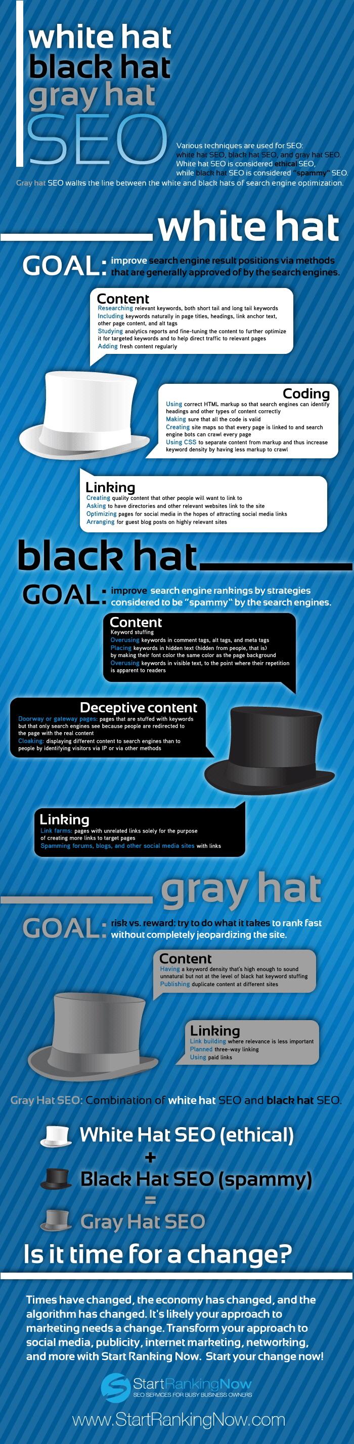 SEO Teknikleri: Beyaz Şapka, Siyah Şapka, Gri Şapka