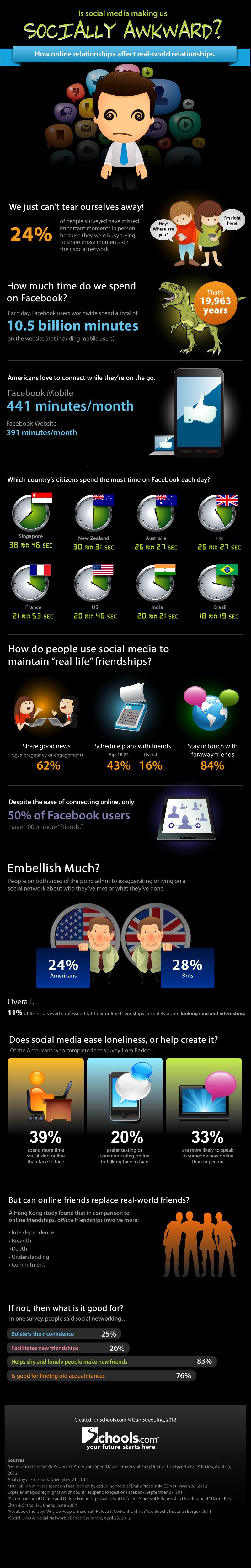 Sosyal Medya Bizi Hantallaştırıyor mu?