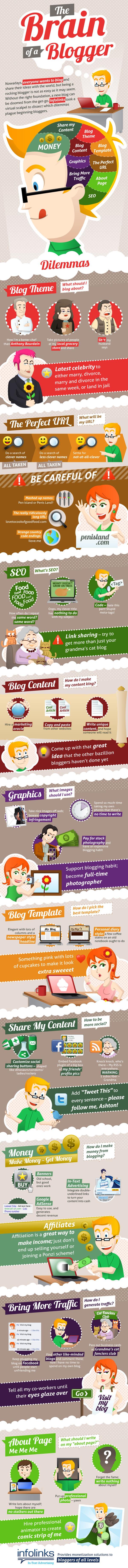 Bir Blogger'in Aklından Geçenler