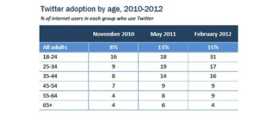 Twitter Gençlerin Elinde [Araştırma]