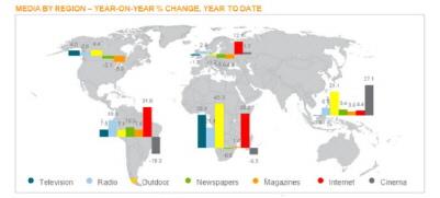 Reklam Gelirindeki Artışta İnternet Tüm Mecraları Solladı