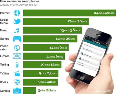 Akıllı Telefon Sahipleri Cihazlarını Arama Yapmak için Pek Kullanmıyor!