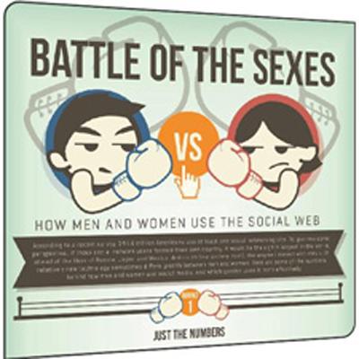Erkekler Google+'tan, Kadınlar Facebook'tan [İnfografik]