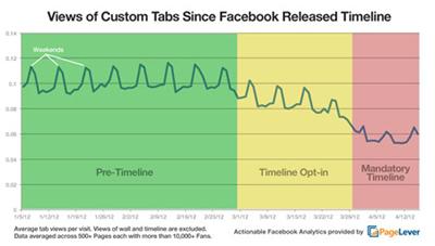 Facebook'taki Sekmelere Olan İlgi Azaldı