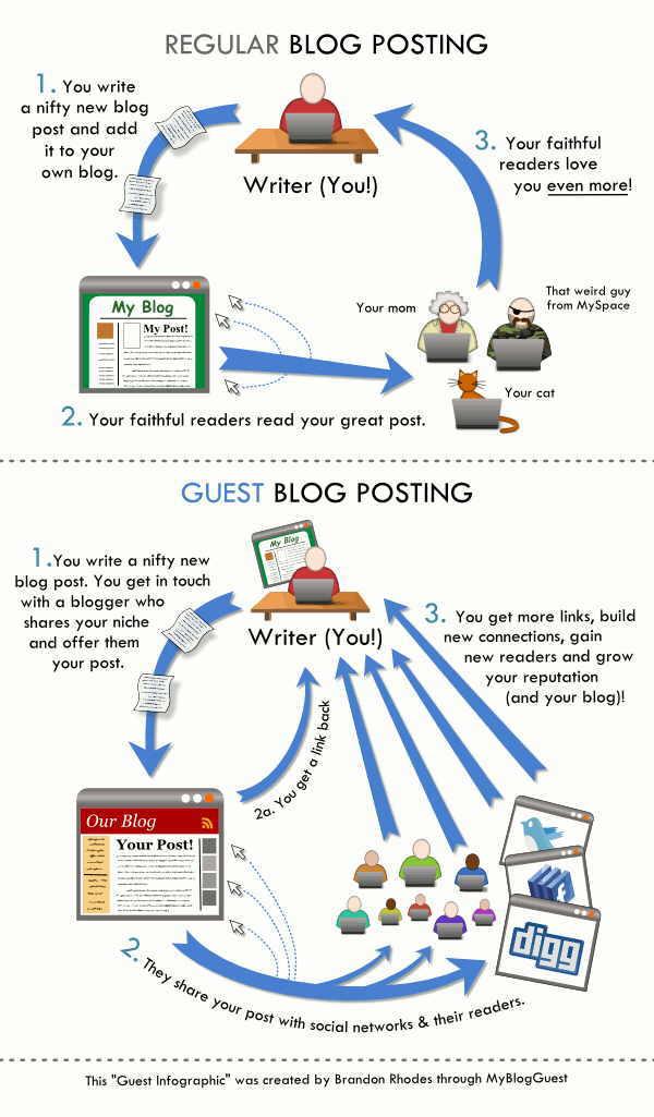 Misafir Yazarlık Neden Blog Stratejinizin Bir Parçası Olmalı?