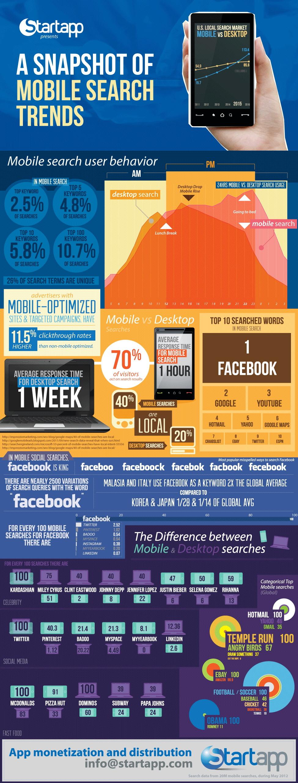 Mobil Arama Trendlerine Genel Bakış