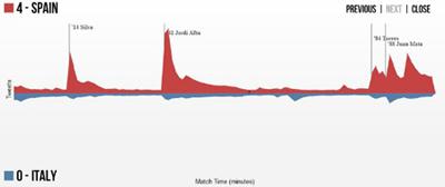 Saniye Başına Tweet Rekoru Euro 2012'nin