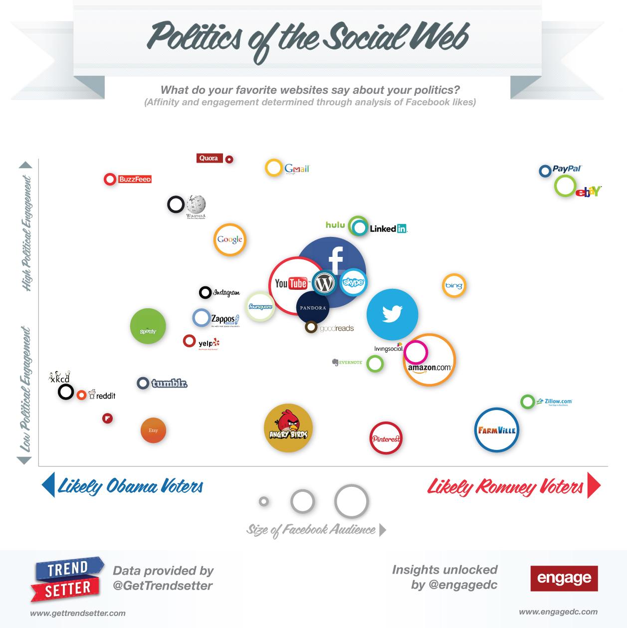 Sosyal Ağ Politikaları