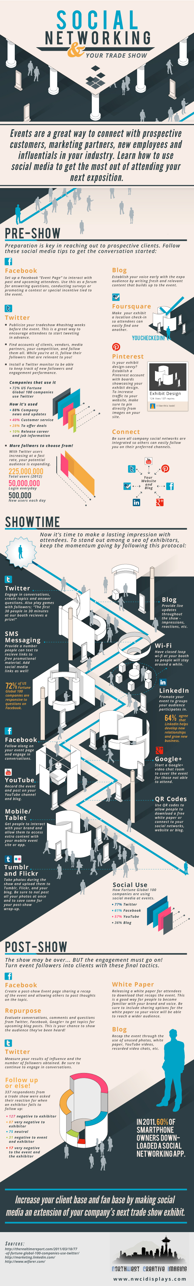 Twitter, Facebook, Pinterest, Foursquare - Fuarlarda Sosyal Medya Nasıl Kullanılmalı?