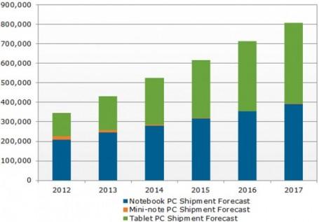 Tablet Kullanımı Gelecek 5 Yılda 300 Milyon Artacak