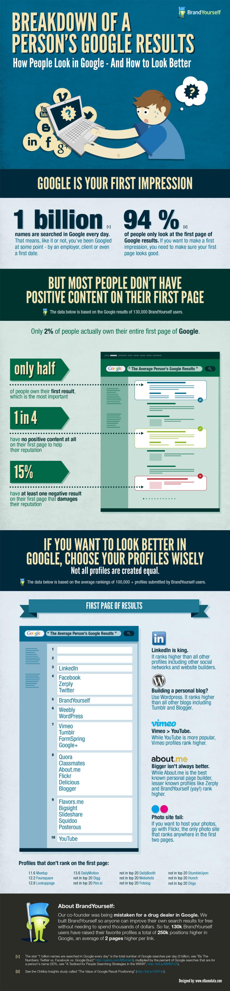 Google Arama Sonuçlarında Nasıl Daha İyi Görünürsünüz?