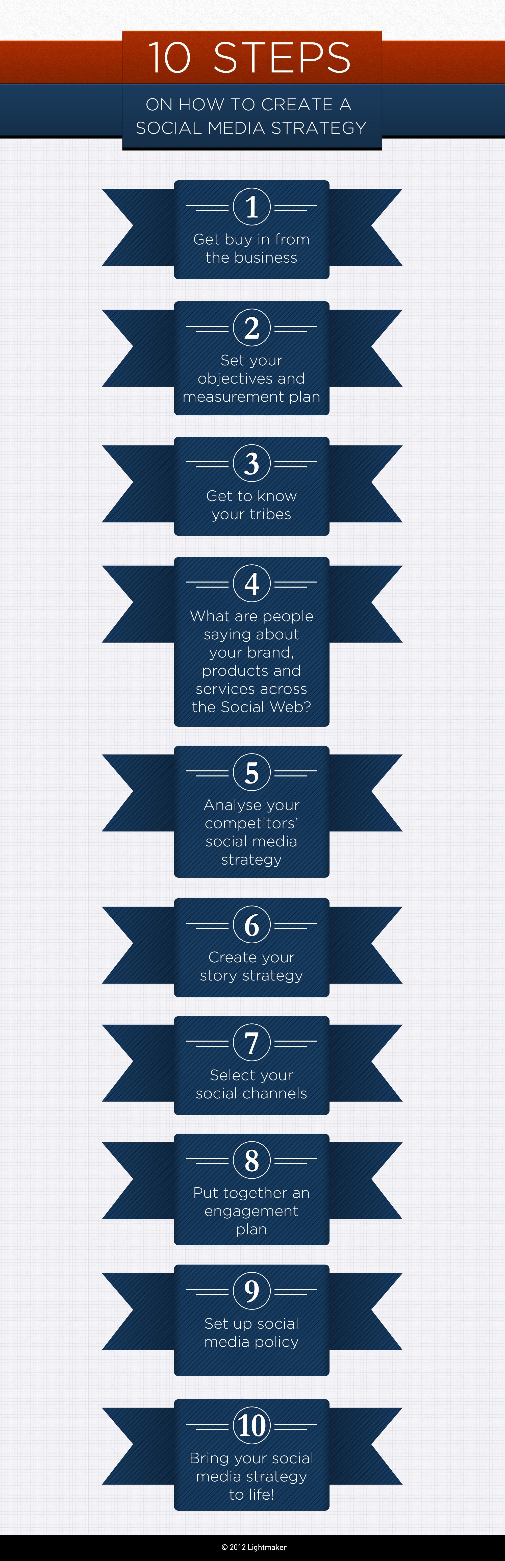 10 Adımda Sosyal Medya Stratejisi Yaratmak