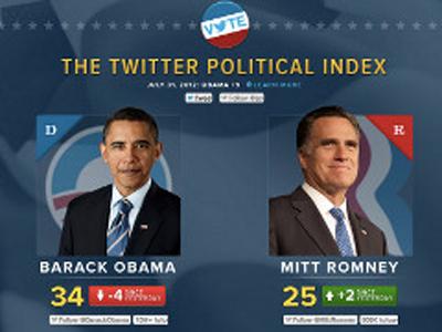 Twitter'dan Politika Endeksi