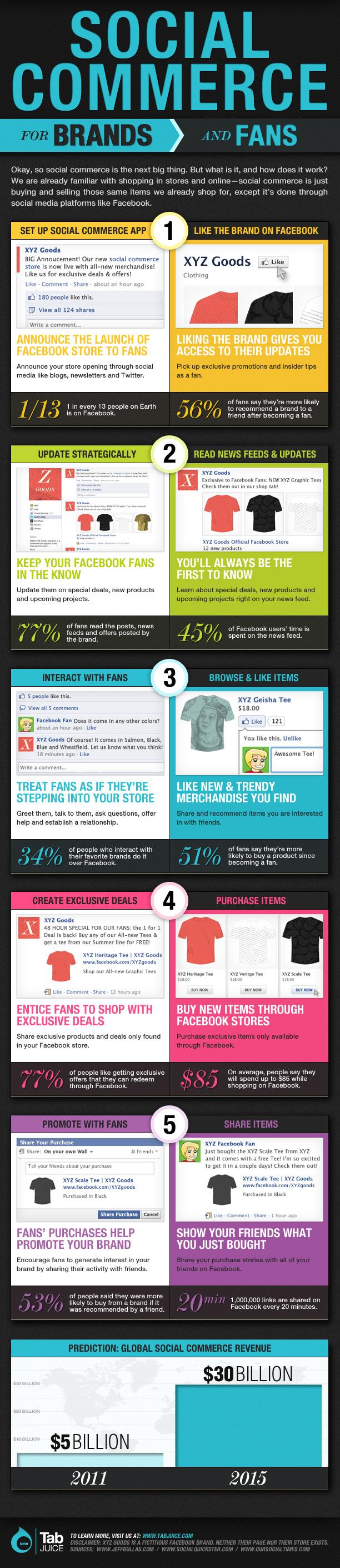 Markalar Ve Hayranlar İçin Sosyal Ticaret