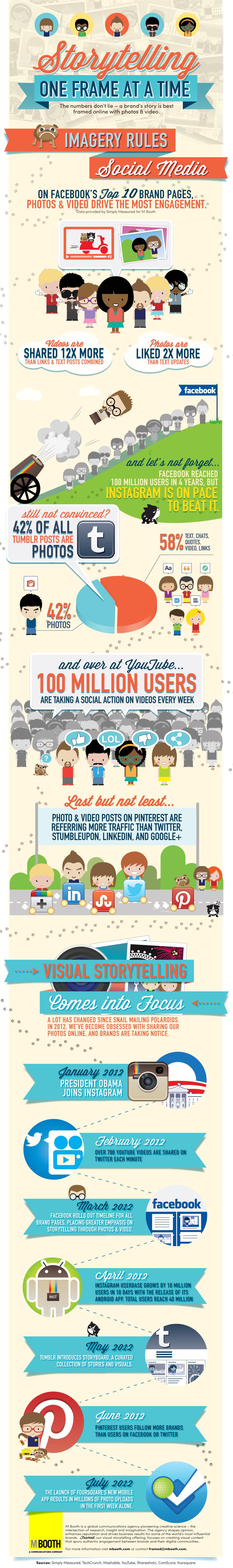 Sosyal Medyada Görsel İçeriğin Önemi