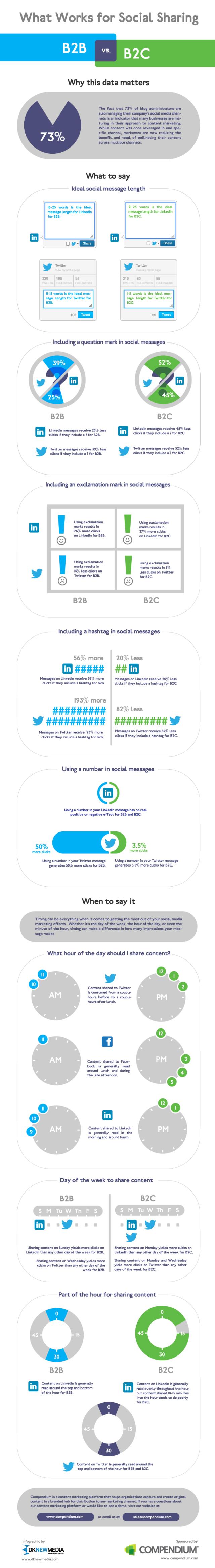 B2B ve B2C Sosyal Paylaşımlarının Farkı