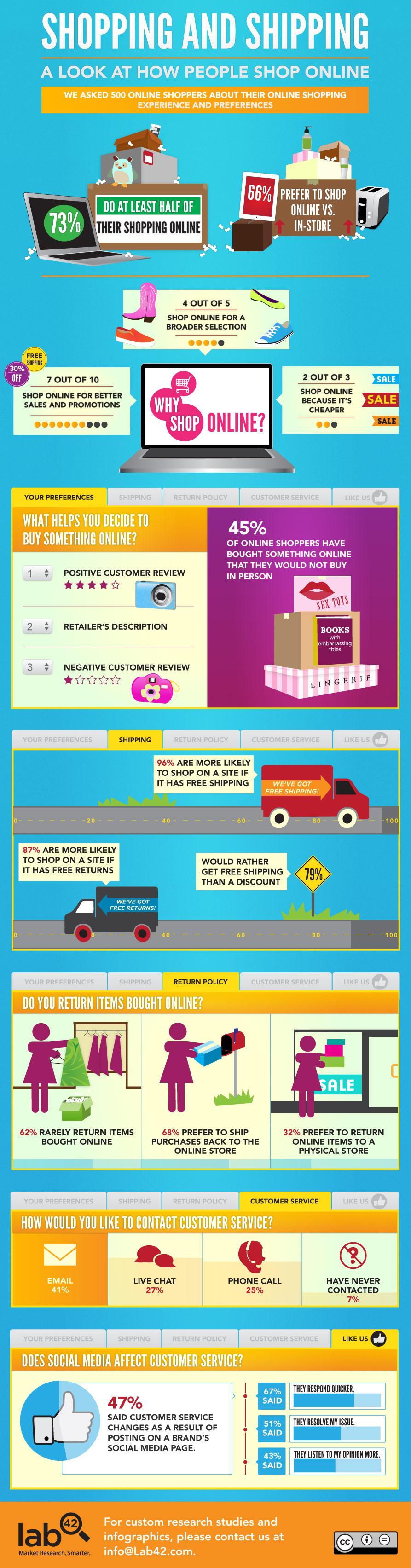 Çevrimiçi Alışveriş ve Nakliye Tercihleri