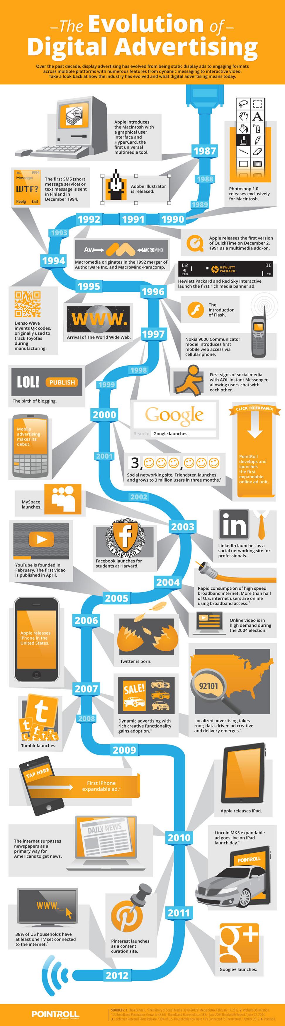Dijital Reklamın Evrimi