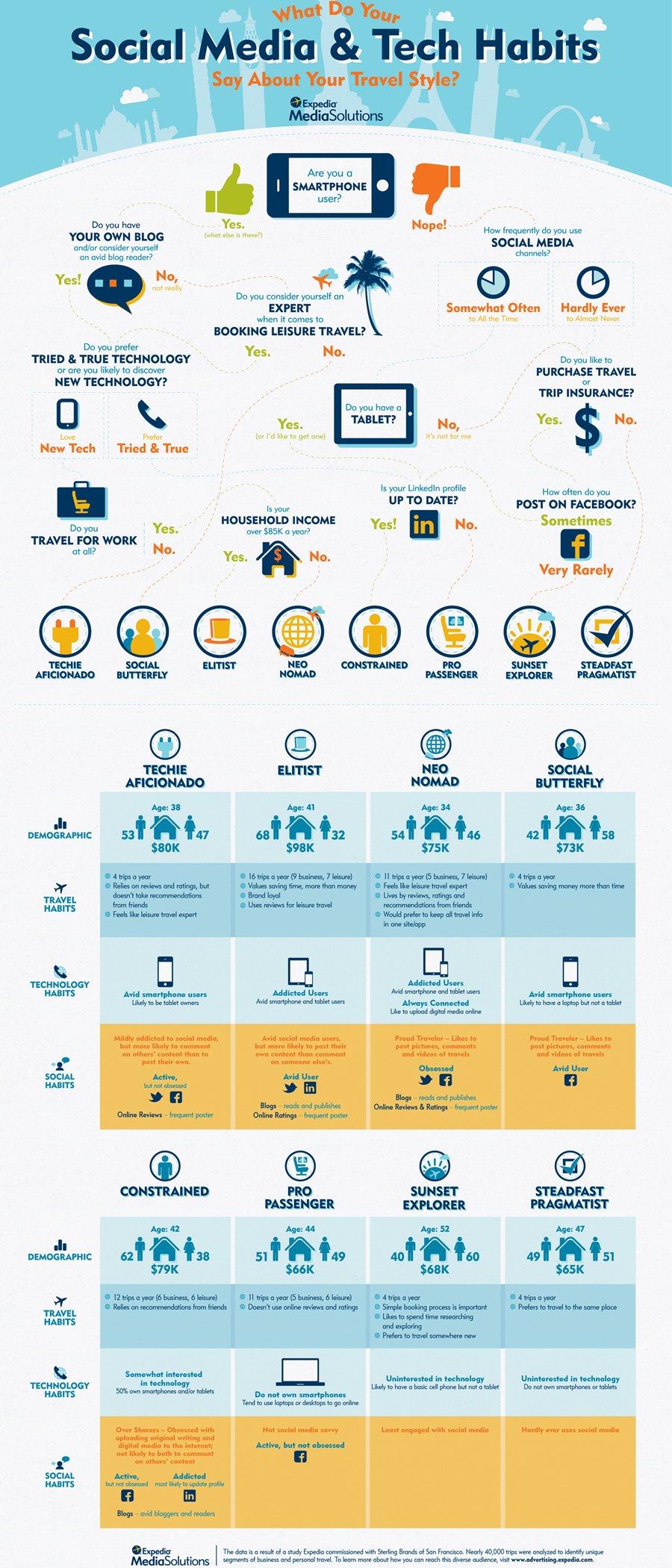 Sosyal Medya Kullanımınız ve Teknolojik Alışkanlıklarınız, Seyahat Tarzınız (Stiliniz) Hakkında Ne Söylüyor
