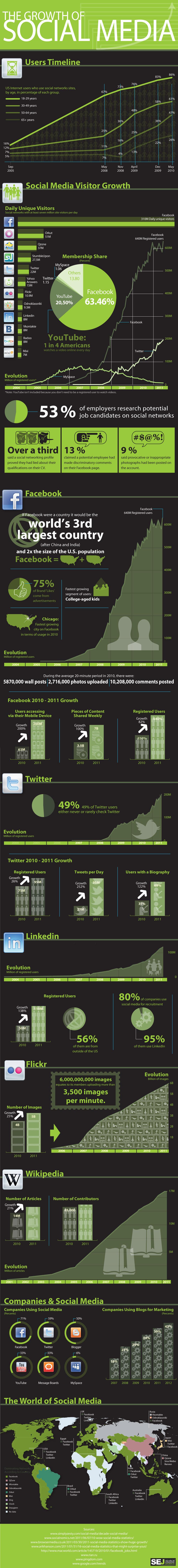 Sosyal Ağların Büyüme Hızı