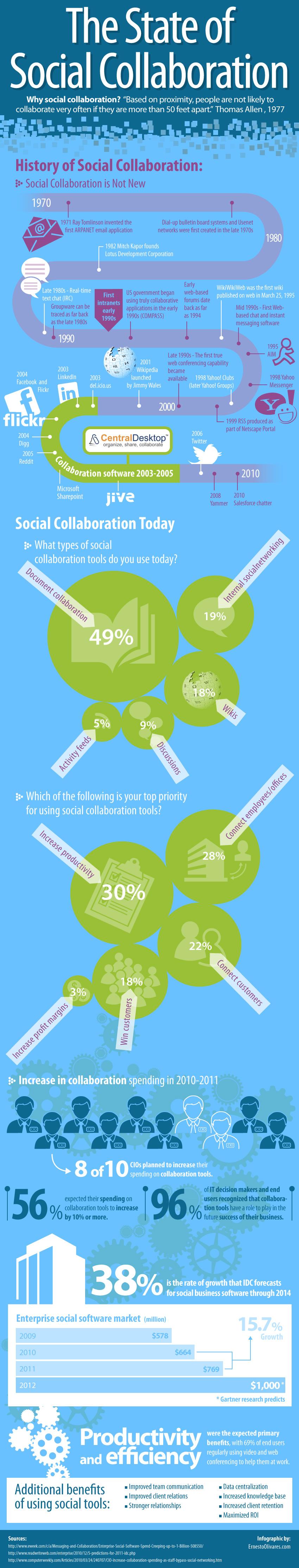 Sosyal İşbirliğinin Gelişimi