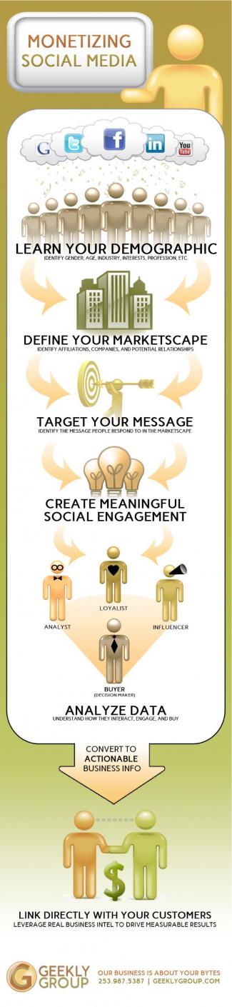 Sosyal Medyada Gelir Elde Etmek