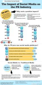 Sosyal Medyanın Halkla İlişkiler Üzerindeki Etkisi