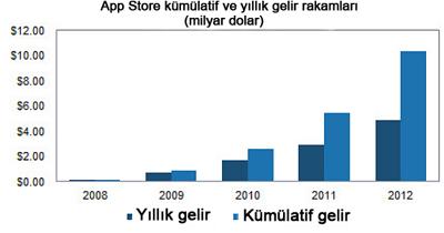 'Uygulama Pazarının Yüzde 65'ini Ele Geçirebilir'