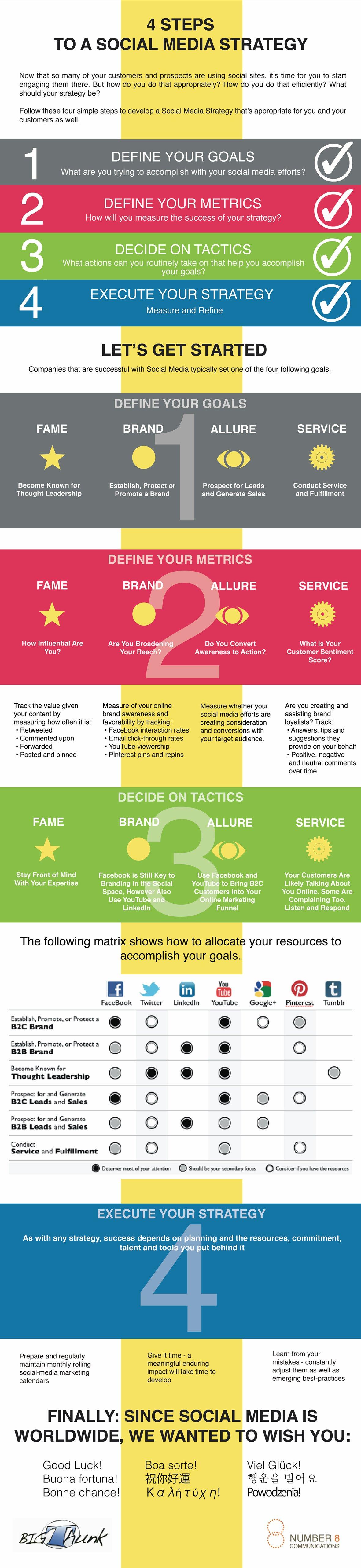 4 Adımda Sosyal Medya Stratejisi