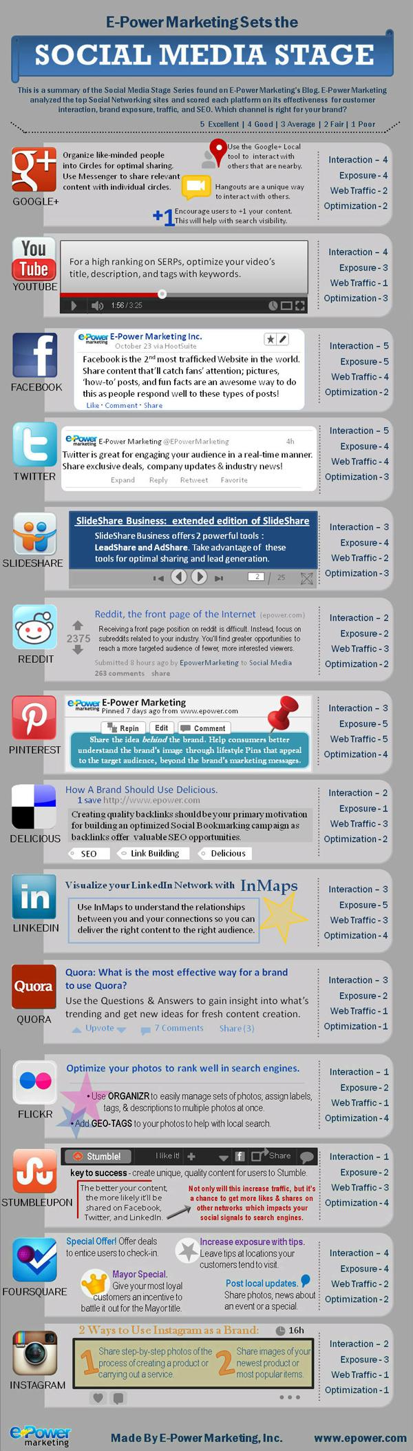 E-Power Sosyal Medya Sahnesindeki Yerinizi Belirliyor