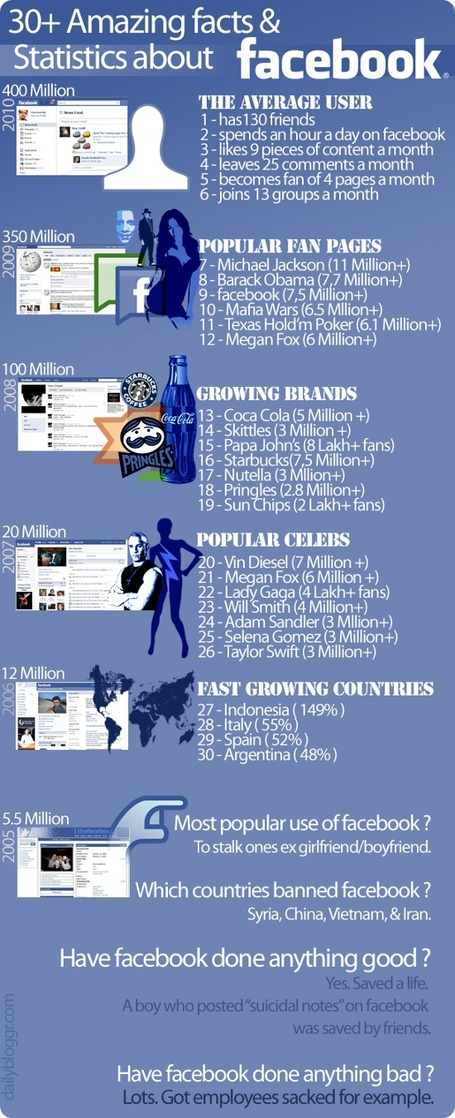 Facebook Hakkında Şaşırtıcı Gerçekler Ve İstatistikler